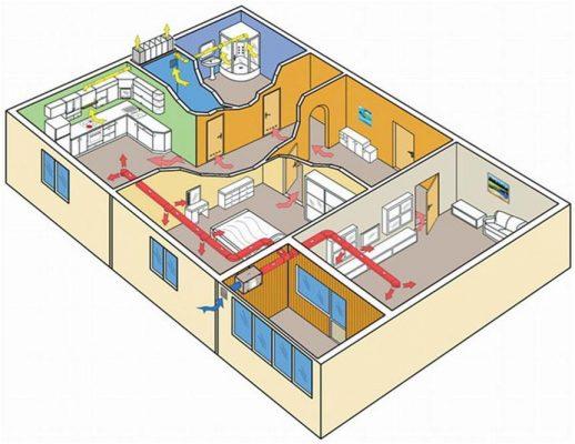 Принцип работы вентиляции в квартирах